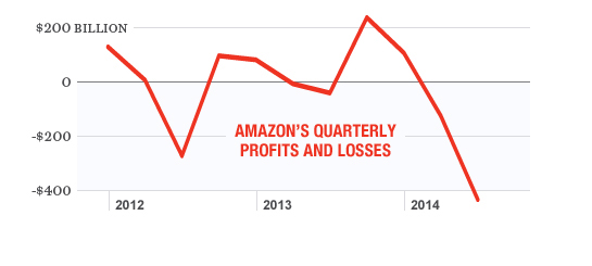 MIXED BAG The swings between Amazon's profits and losses are a roller coaster for shareholders.