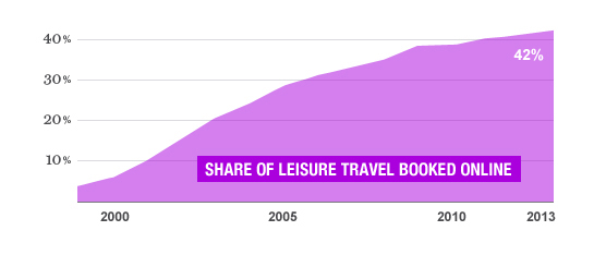 LEVELING OFF  The share of travel arranged online is still ascending, albeit more slowly than in the past.