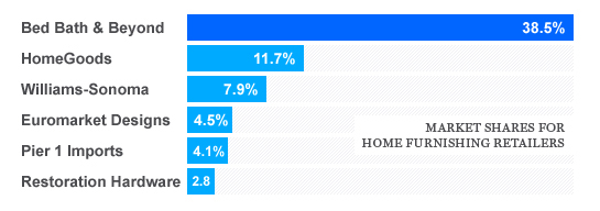 The top companies when it comes to home furnishings (Euromarket owns Crate & Barrel).