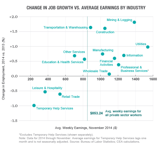 jobgrowth-avgearnings-chart