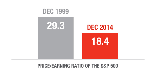 price-earning-1999-2014