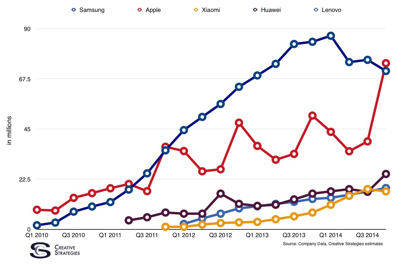Smartphone sell-through