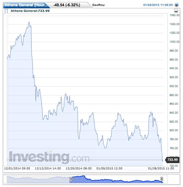 The stock market doesn't like it.