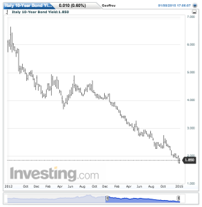 "Breakup risk? What breakup risk? Italian bond yields since Draghi's ""whatever it takes"" moment."