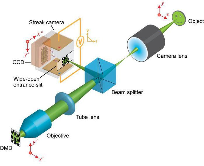 Compressed ultrafast photography camera illo