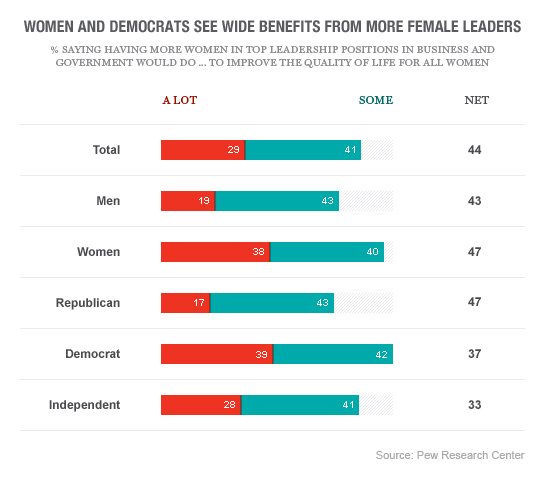 pew-women-leadership-5
