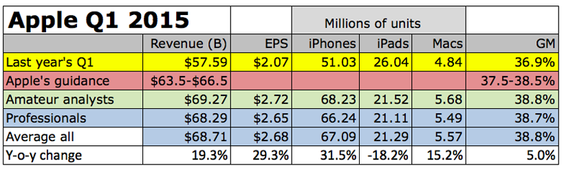 Chart: Pre-earnings estimates from 35 Apple analysts