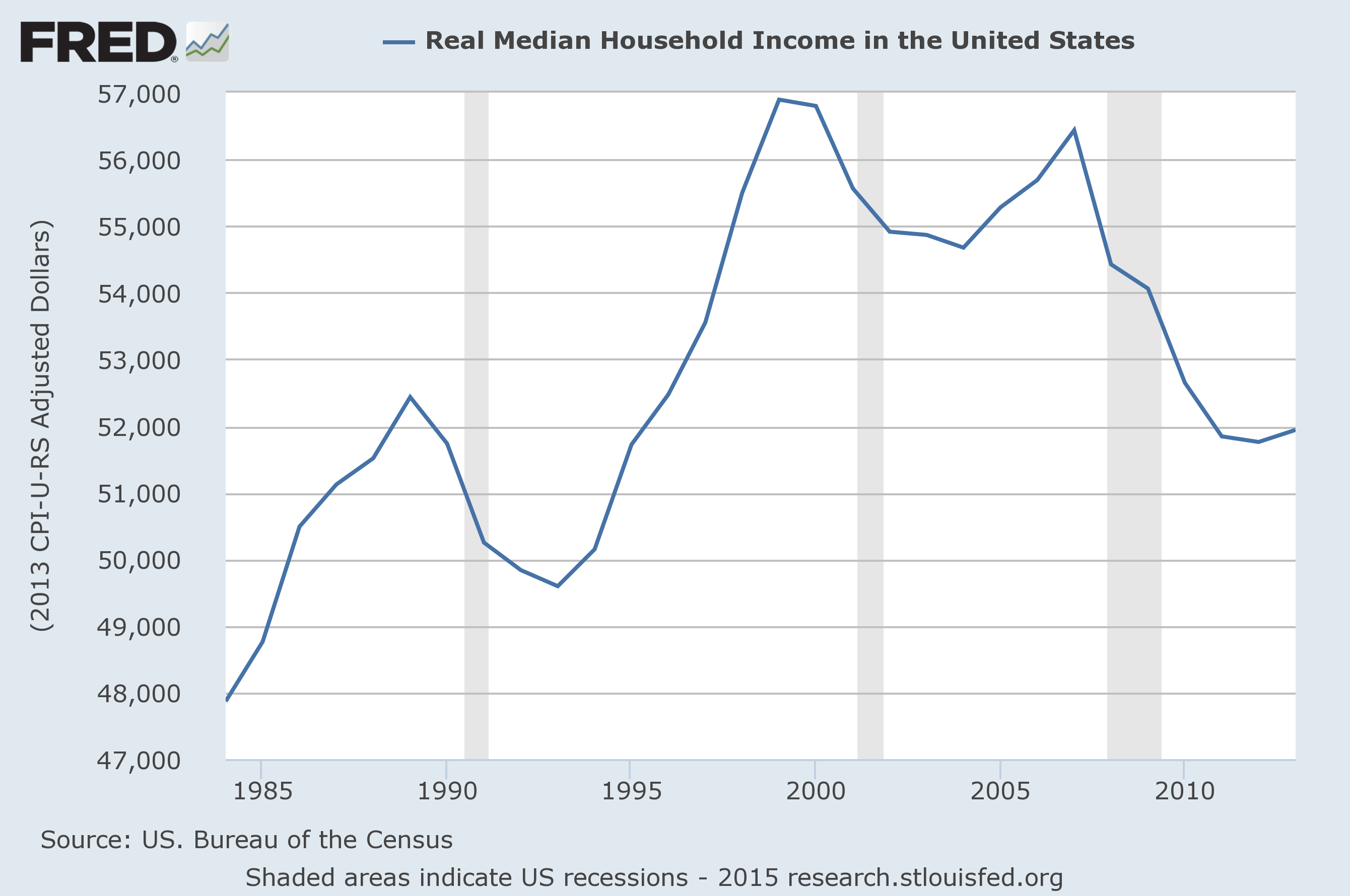 real.median.income