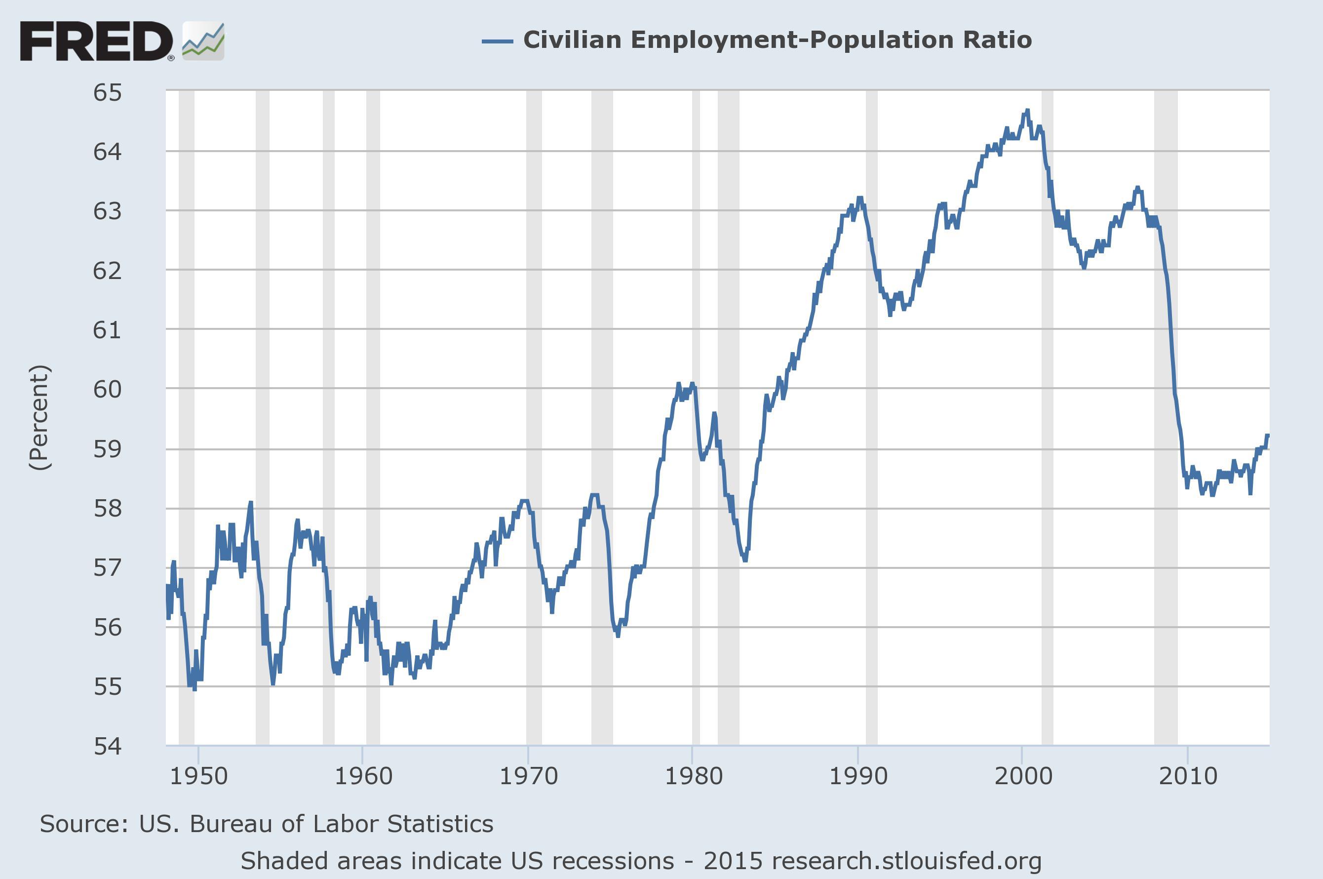 employment.population