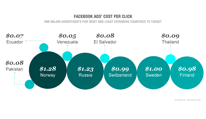 Facebook ads' cost per click (web hero)