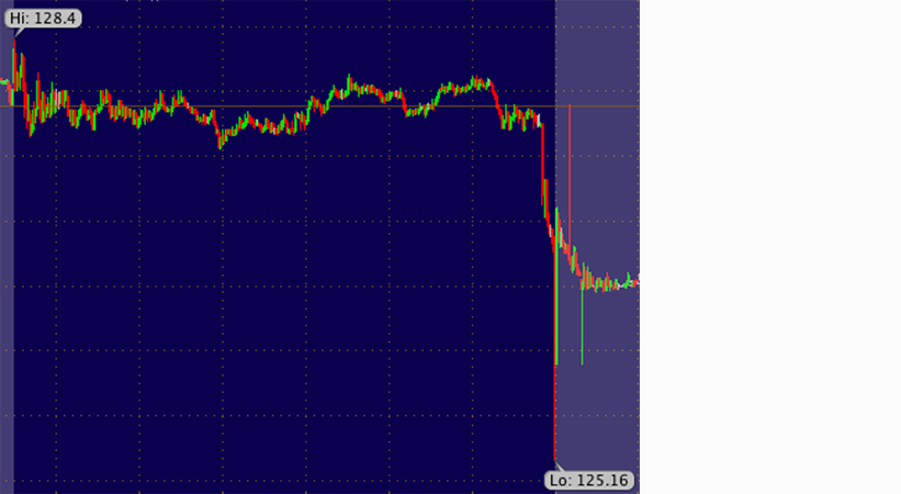 AAPL fell off a cliff