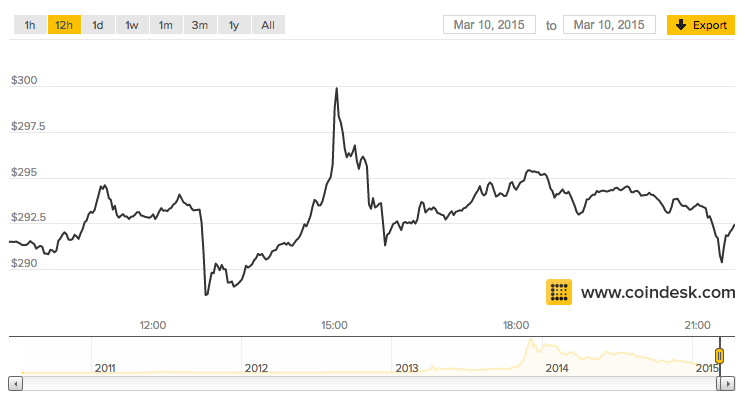 A look at Coindesk's bitcoin price chart on Tuesday evening