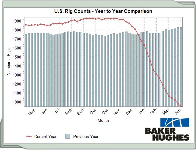 Baker Hughes' weekly rig count data show no sign of bottoming out yet.
