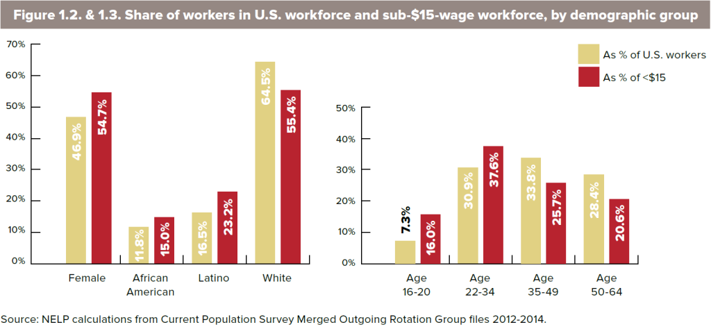 Who makes less than $15 per hour, in 3 charts | Fortune