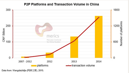 China's is already the world's largest P2P lending market, bigger than the US and UK markets (#2 and #3) combined, according to Wangdaizhijia (网贷之家)