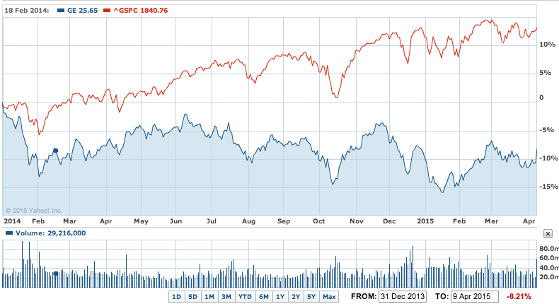 GE's share price has underperformed the S&P500 by more than 20% since the start of 2014.