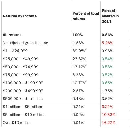 Money Audited graph