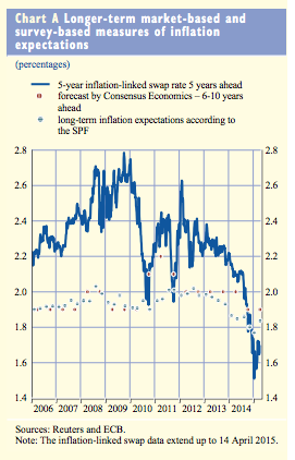 If you look really closely, you'll see the ground for the ECB's optimism.
