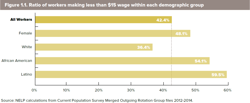 workers by demographic group
