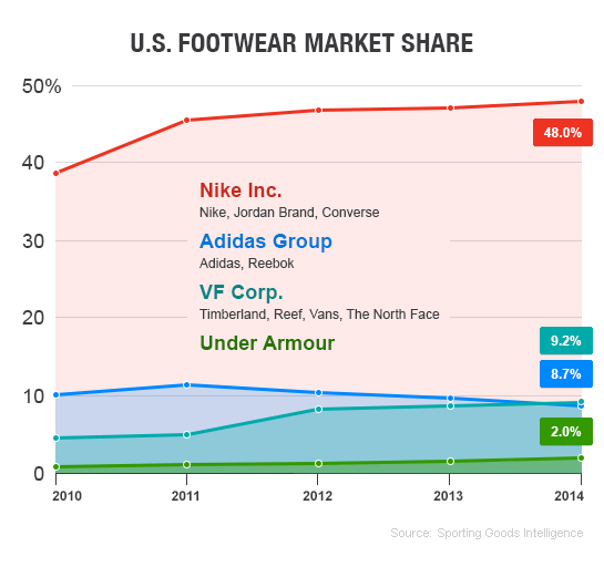 anchura Generalizar Arte  This chart shows how Adidas is losing the sneaker wars | Fortune