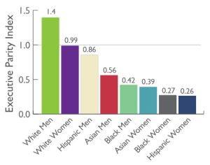 Ascend-graph-executive-parity-index
