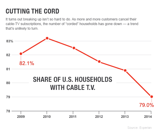 Comcast: Cutting the Cord