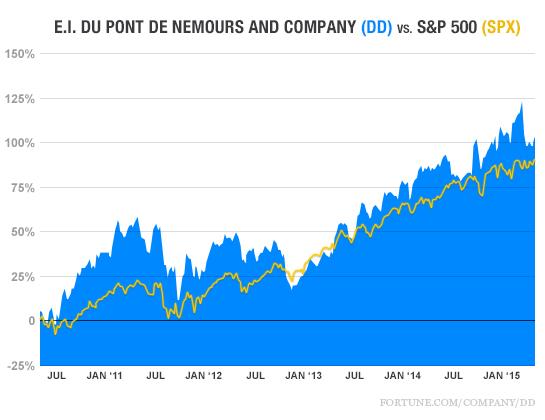 Du Pont vs. S&P 500, 2015