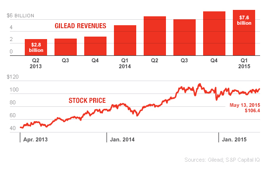 Gilead Revenues