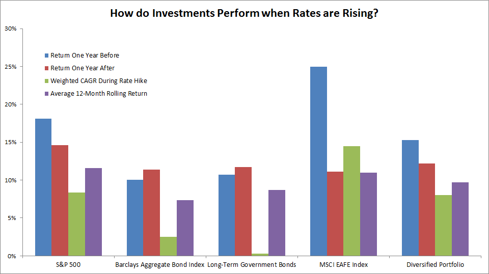 how do investments perform when interest rates rise