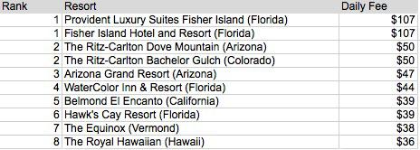 Luxury hotel rank graph