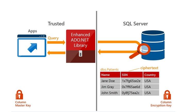 SQLServer security
