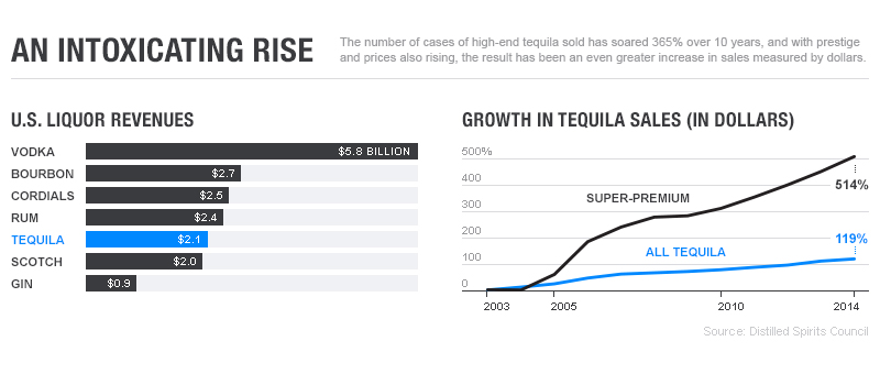 Tequila: An Intoxicating Rise
