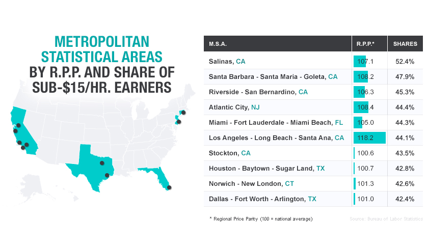 U.S. cities that need $15 minimum wage the most