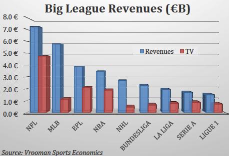 big-league-revenues