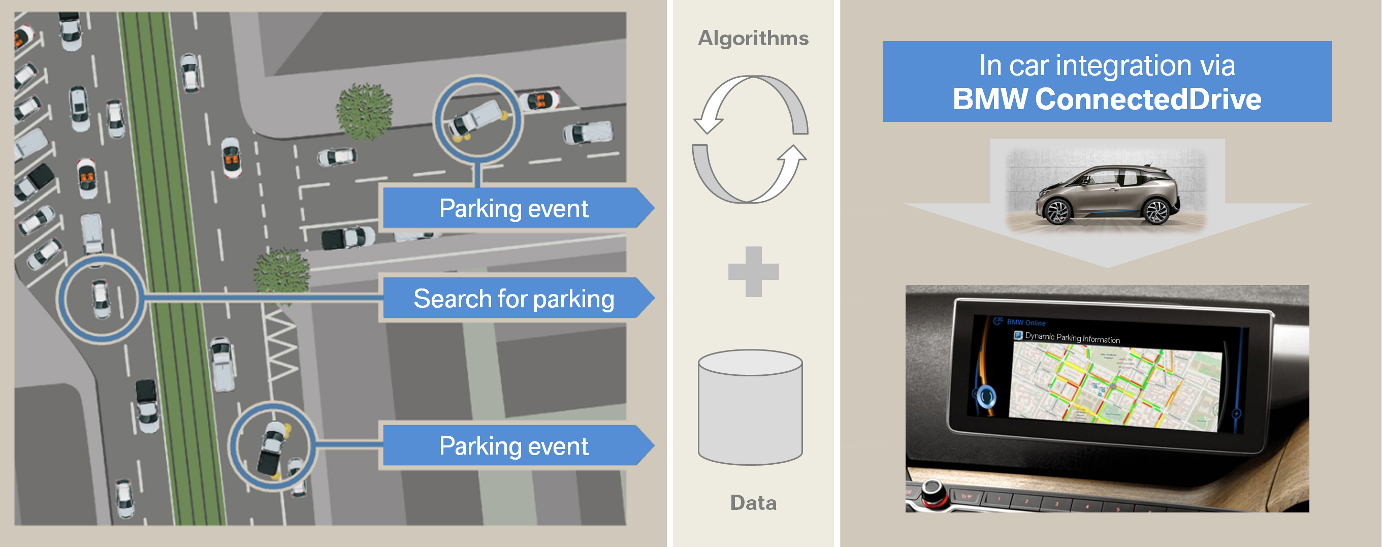 The predictive parking feature developed by Inrix is integrated in BMW ConnectedDrive, a technology packet of services and apps installed in the vehicle.