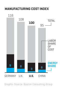 Manufacturing Cost Index