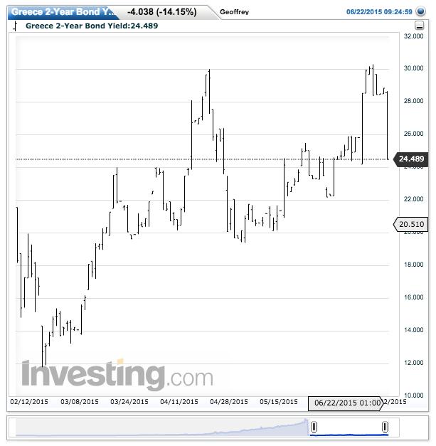 Greece 2-Year Bond Yield(Daily)20150622092653