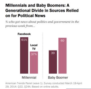 Pew millennial study 2