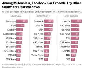 Pew millennial survey