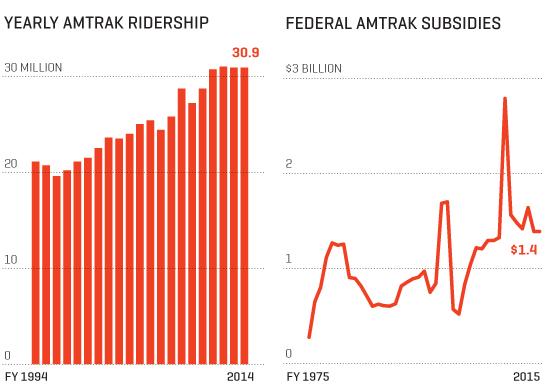 Yearly Amtrak ridership / Federal Amtrak subsidies