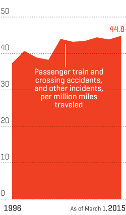Train safety gets worse as Congress squabbles