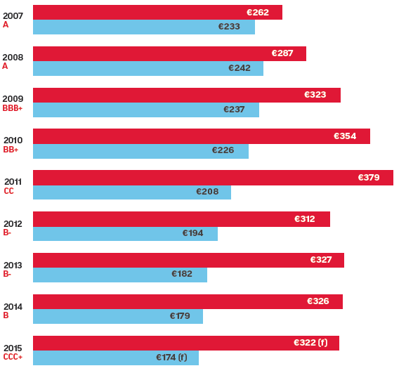 Greece's debt (red) and GDP (blue) since 2007.