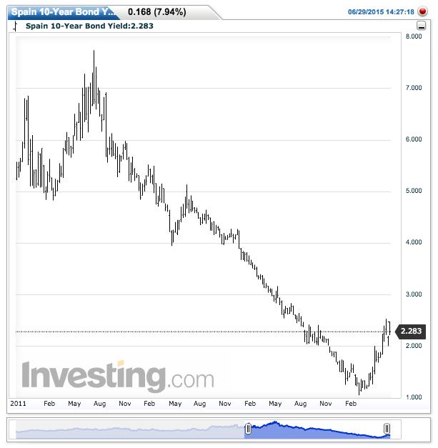 Panic is still a long way away: Spain's 10-year bond yield since 2011.
