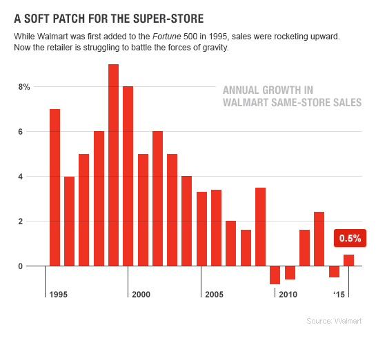 A Soft Patch for the Super-store