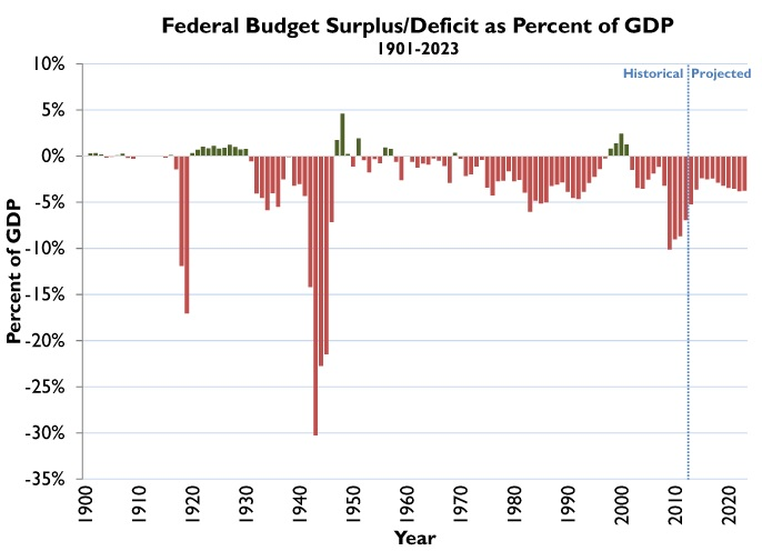 CBO deficits