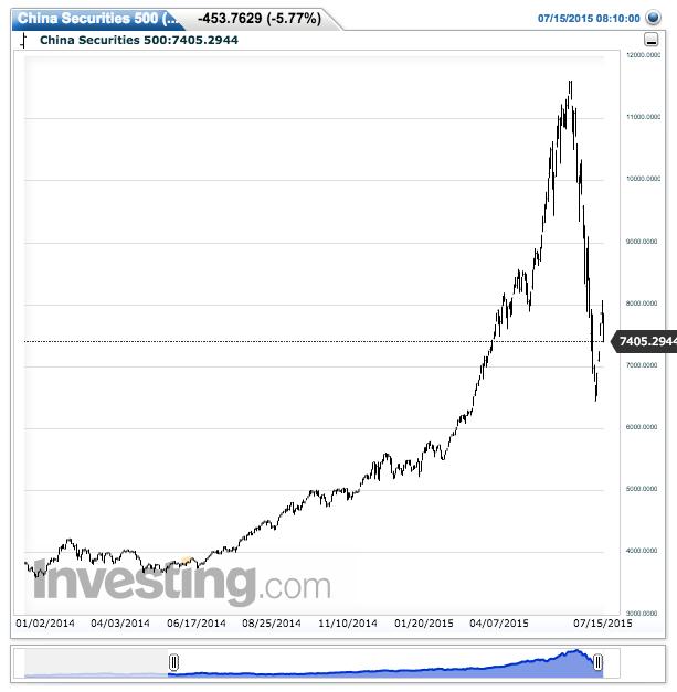 China Securities 500(Daily)20150715094108
