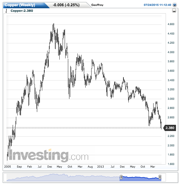 Copper prices can't stop falling.  Source: Investing.com
