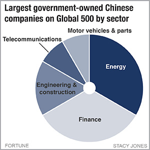 China's 12 biggest companies are all government-owned | Fortune
