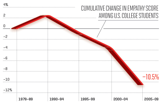 Cumulative change in empathy score among U.S. college students