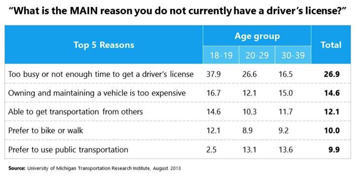 license-survey